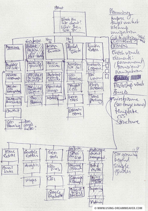 Create a Site Map